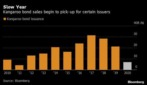 Kangaroo Bond Market Awakened by Attractive Swap Levels