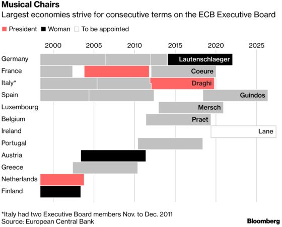 Ireland Is Finally Set to Get ECB Executive Board Seat