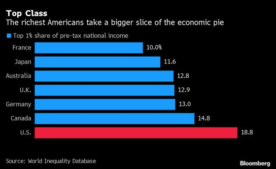 Biden's Tax-and-Spend Plans Are Big, But Wealth Gaps Are Bigger