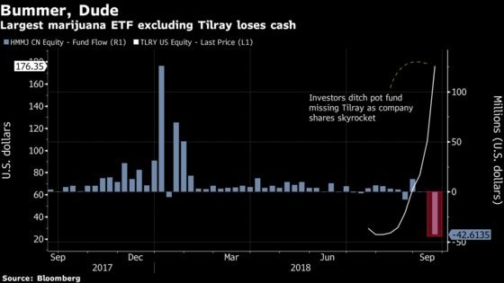 The World's Largest Pot ETF Didn't Hold Tilray. But Now It Does