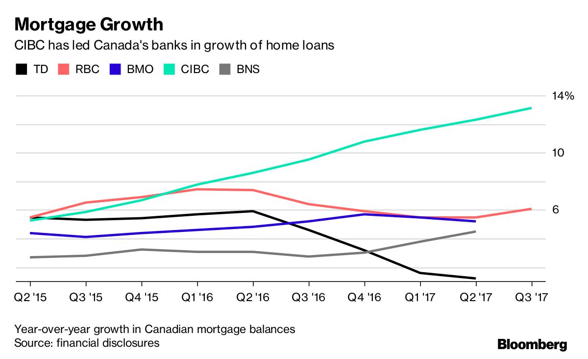 Rbc Life Insurance Quote Cibc Mortgage Life Insurance Rates  Raipurnews