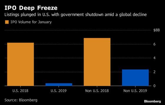 January IPOs Felt Cold Blast of U.S. Government Shutdown