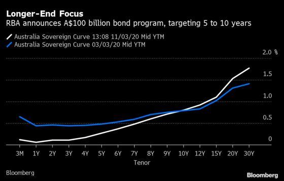RBA Cuts Rates, Announces A$100 Billion Bond-Buying Program