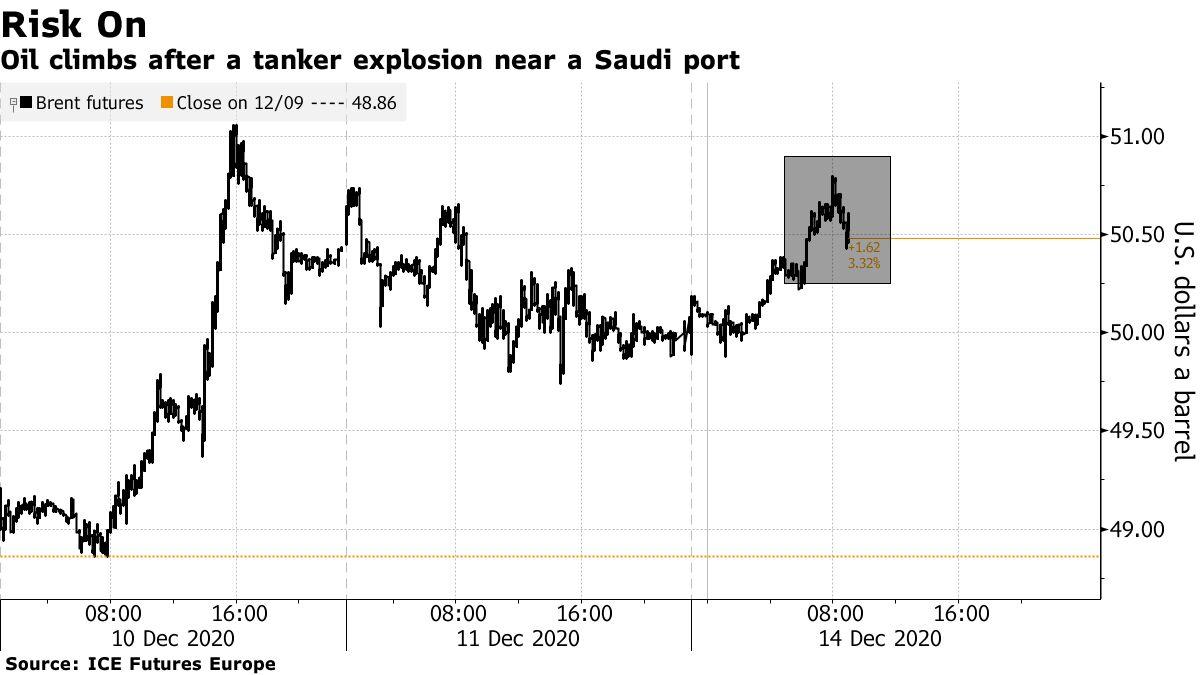 Oil climbs after a tanker explosion near a Saudi port