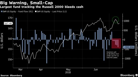Investors Are Pulling Money From Small-Caps But the Stocks Keep Going Up