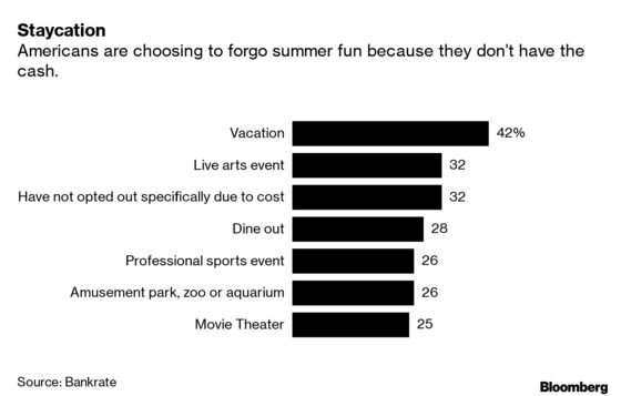 Americans Say They Can't Afford a Vacation