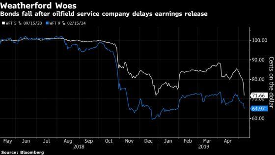 JPMorgan Presses Weatherford Over Debt Load