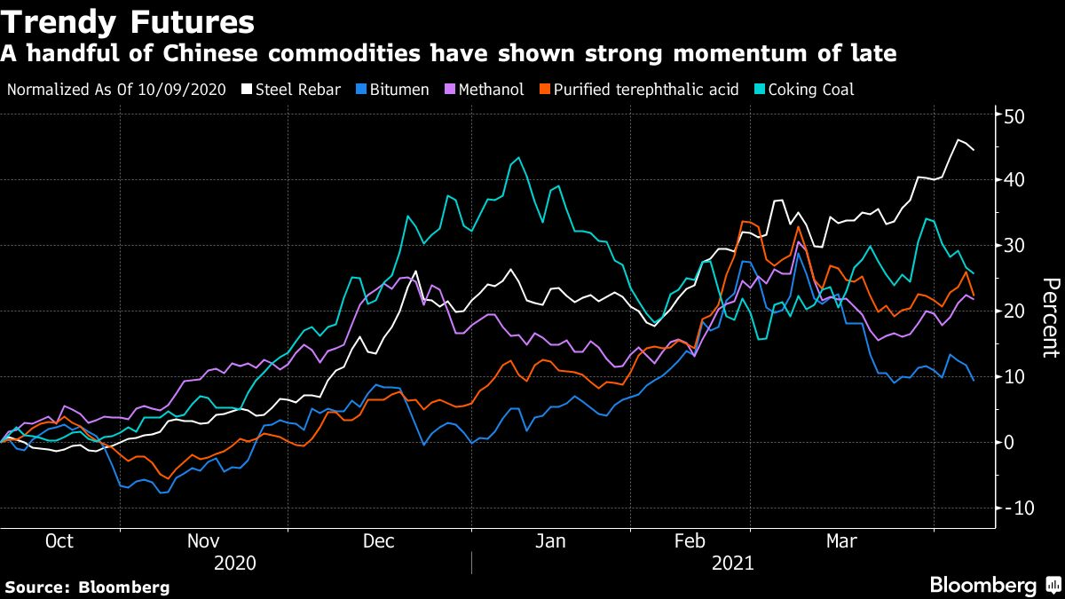 <p>Quants Are Getting Ready to Pounce on China's Commodity Boom thumbnail