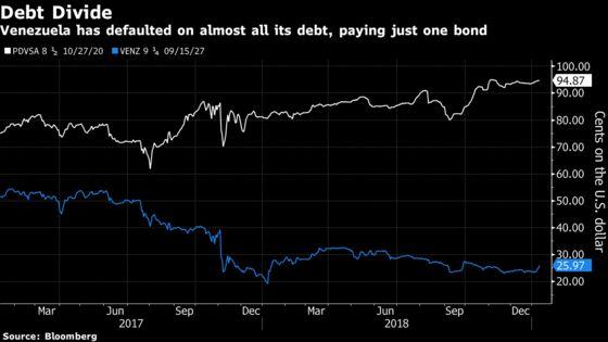 Venezuela Bondholder GroupSends Envoy to Caracas for Debt Talks