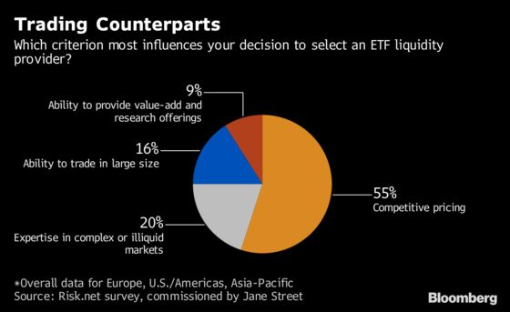 Trading Is All About the Price Tag for Europe's ETF Investors