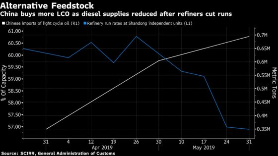 China's Snapping Up a Little-Known Oil Product for Ship Fuel