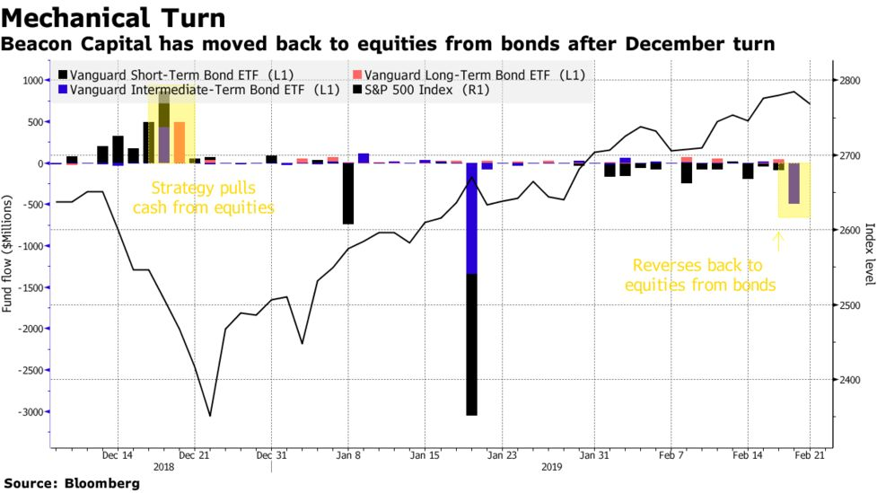 Vanguard Long-Term Bond ETF (BLV) Down $470 Million - Bloomberg