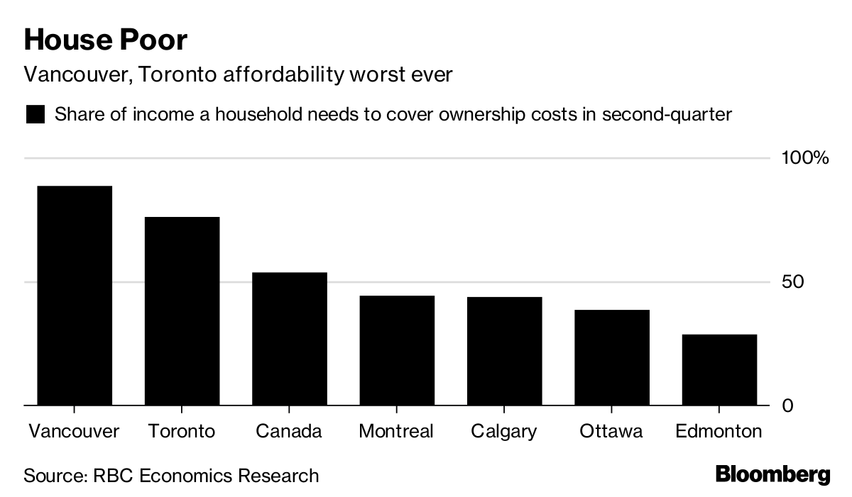 Cost of Carrying a Home in Toronto, Vancouver `Off the