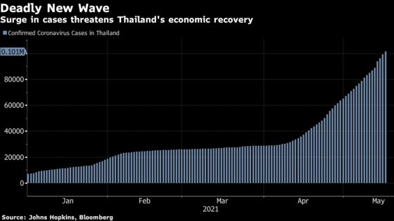 Weakened Thai Economy Faces Uphill Fight Amid Surge of New Cases