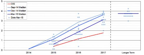 The chart shows the FOMC's dot plot, overlayed with blue lines illustrating how the median official's fed funds rate projection for the end of each year has evolved over the last three quarters, and a red line showing current market pricing of the future path of rates.
