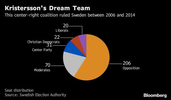 Sweden's Opposition Leader Urges Allies to Help End Stalemate