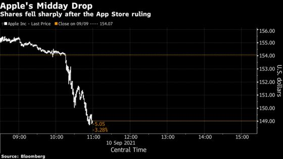 Apple Loses $85 Billion in Value After App Store Ruling