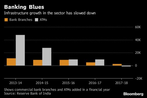 India's Banking Revolution Has Left Its Villagers Behind