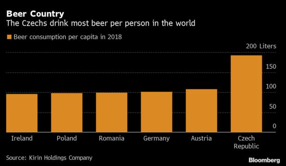 Czech Craft Breweries Call for Help to Save Millions of Pints