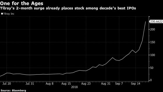 Tilray Joins Tesla Among Decade's IPO Elite in Just 2 Months