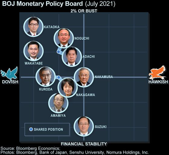 BOJ Sees Delta Variant Delaying Recovery More Than Expected