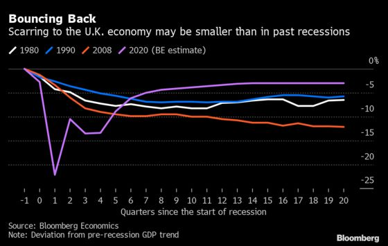 Charting The Global Economy: Recession Recovery Is Wildly Uneven