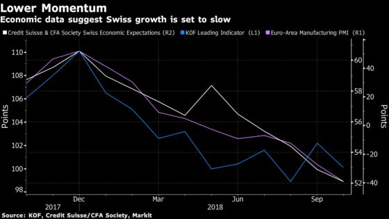 Signs Mount That Switzerland's Economic Boom May Be Short-Lived