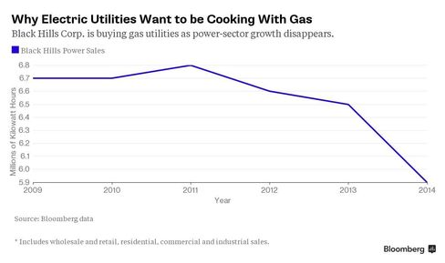 Utilities Hunting For Gas