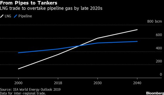 Hydrogen's Future May Follow Path Blazed by Natural Gas