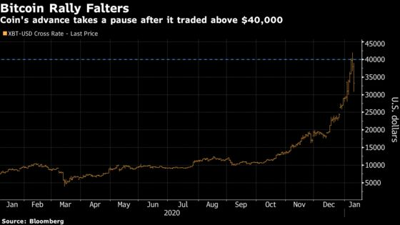 Bitcoin's Slide Dents Price Momentum That Dwarfed Everything