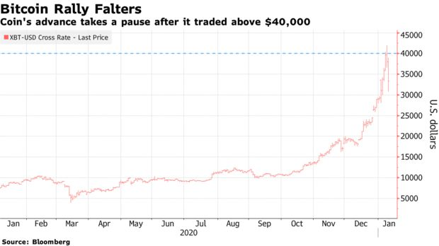 Coin's advance takes a pause after it traded above $40,000