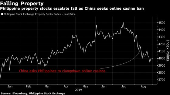 Philippine Property Stocks May Rise After Duterte's China Visit