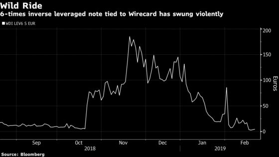 There Are Still Ways to Bet Against Wirecard Despite the Ban