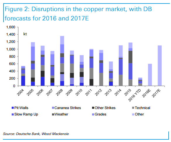Chart of copper disruptions