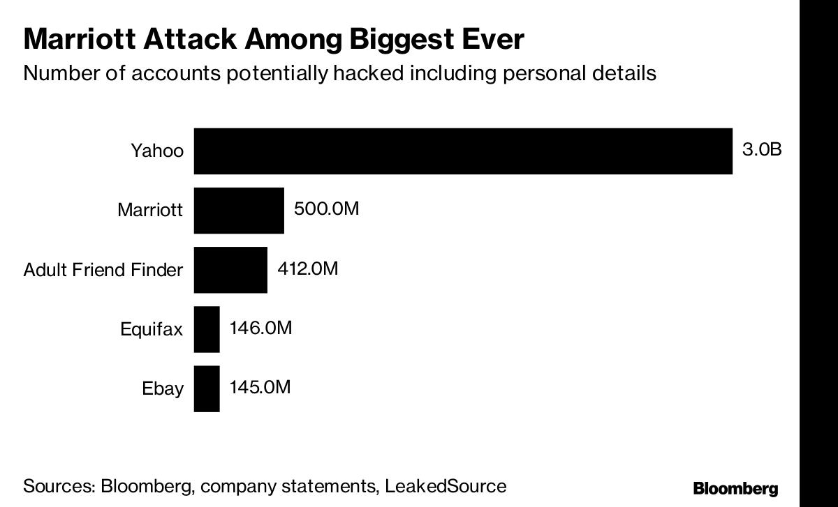 nyt marriott hotel data hack