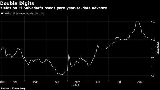 Bitcoin Helped Tank El Salvador Debt. Now It's Rising Back