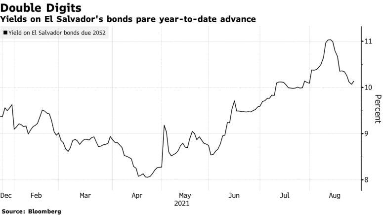 Los rendimientos de los bonos de El Salvador reducen el avance del año a la fecha