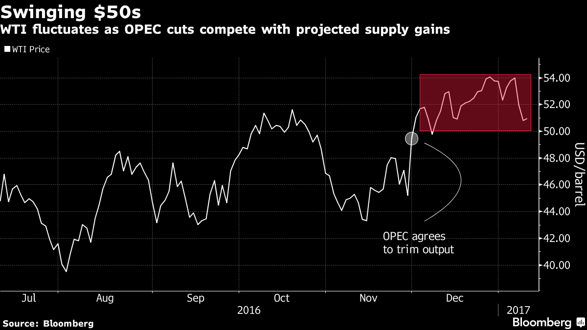 It already looks like U.S.  crude production is responding to higher prices