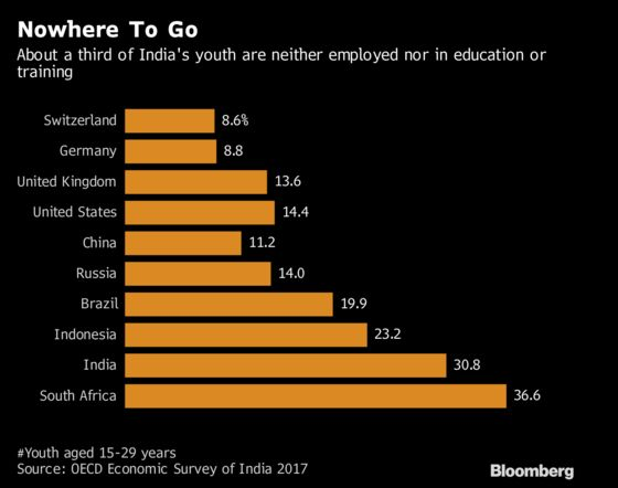 Handyman Jobs Get a Leg Up as India Tackles Unemployment