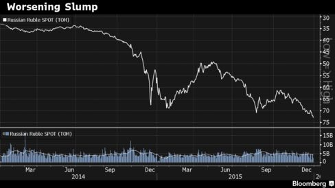 Ruble has lost almost 60% of value in past three years