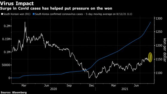 Things Are Suddenly Turning Against South Korea's Markets