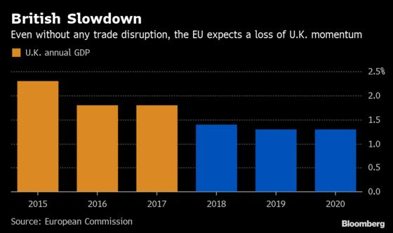 Brexit Turmoil Leaves EU Struggling to Calibrate U.K. Outlook
