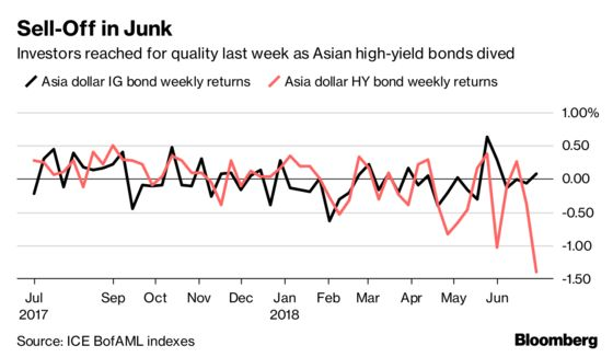 Fortunes May Be About to Turn for Asia Junk Bonds After Sell-Off