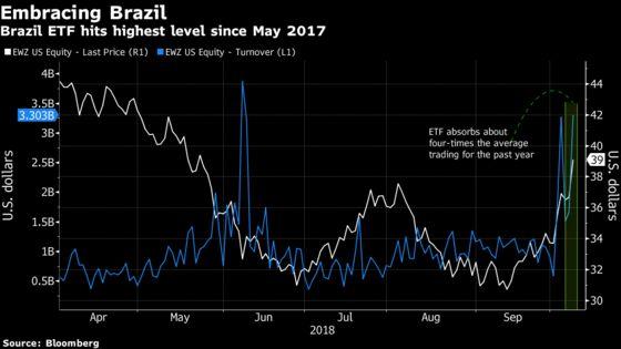 Brazil Bulls Drive ETF Higher With Volume Almost Quadrupling