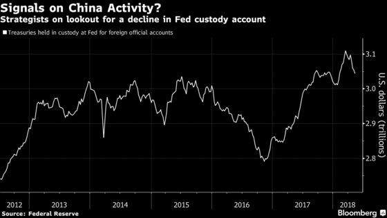 Trade Feud Has Treasury Investors Eyeing China'sHoldings at Fed