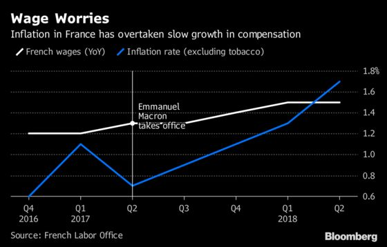 Macron's Mission to Make Work Pay Proving Increasingly Unpopular