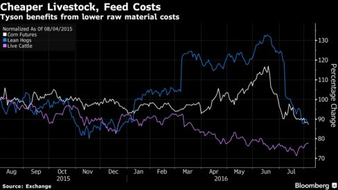 Tyson profit tops estimates as cattle, feed costs decline