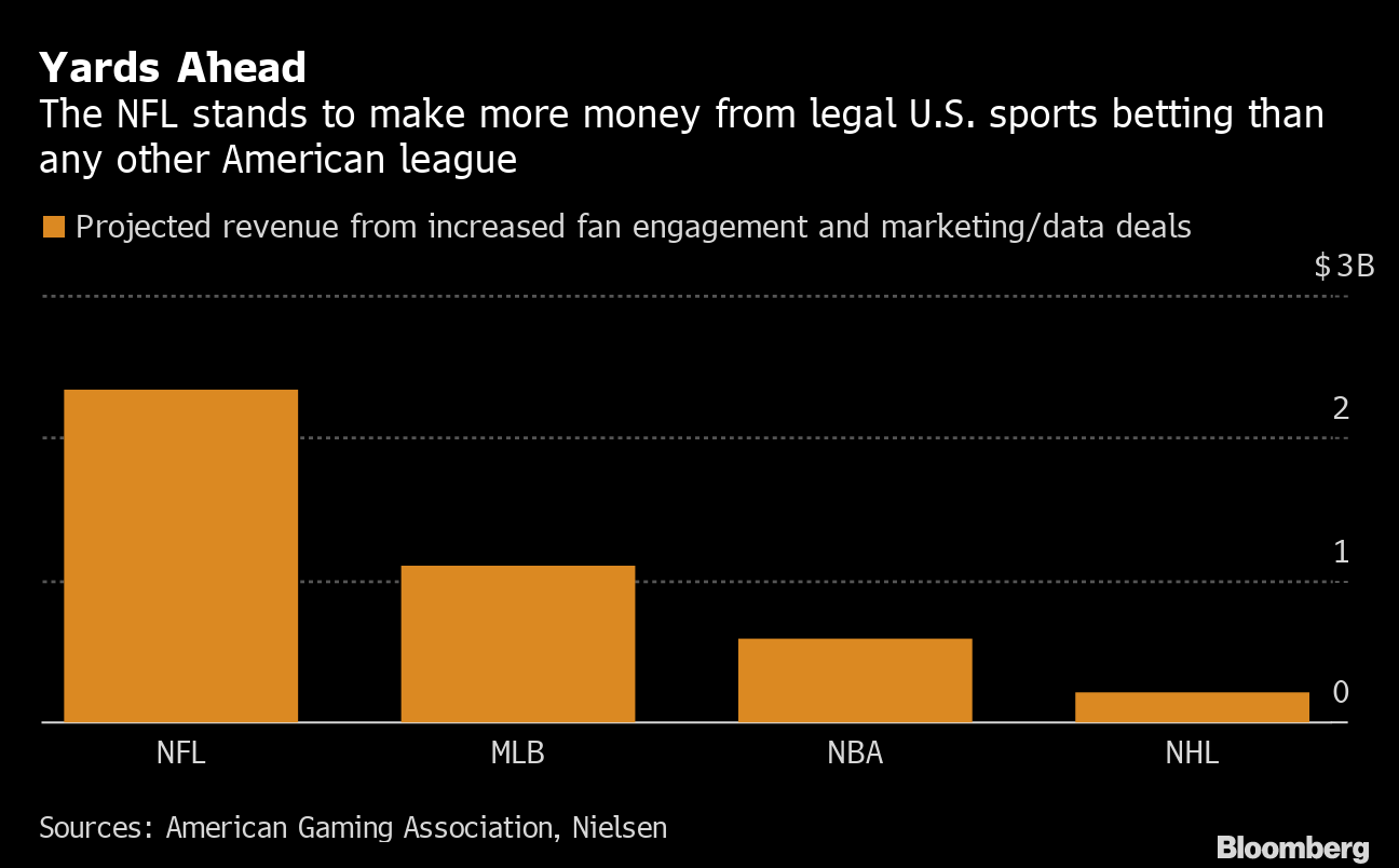 Sports betting data deals decred cryptocurrency