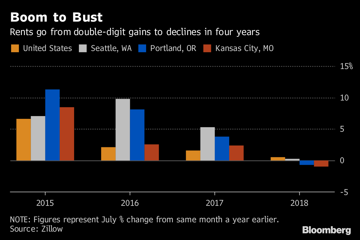 Rental Glut Sends Chill Through the Hottest U S  Housing