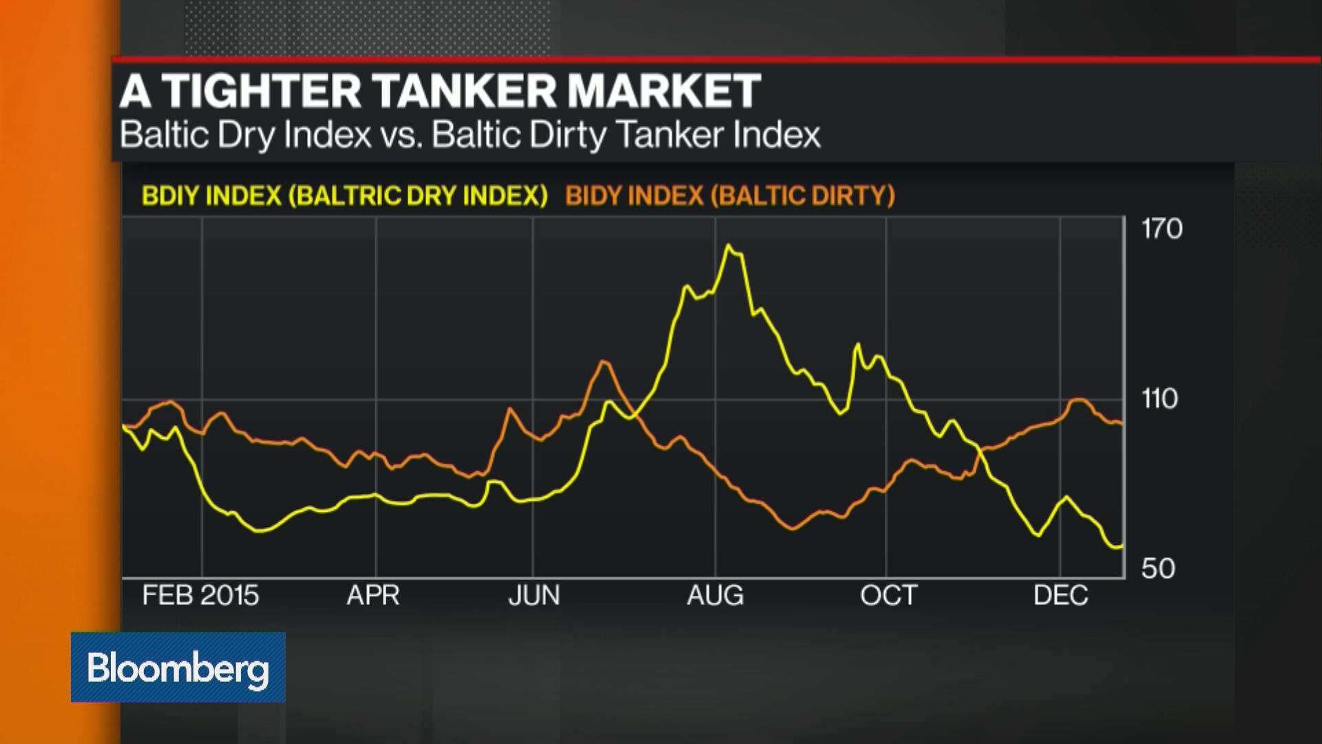 What Is Tanker Demand Saying About Oil? - Bloomberg